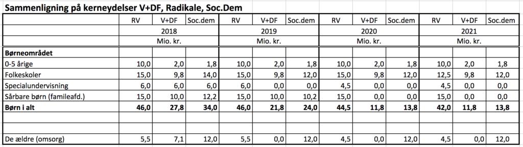 Sammenligning på kerneydelser - Venstre og Dansk Folkeparti - vs. Socialdemotrakerne vs. Radikale Venstre i Randers kommune